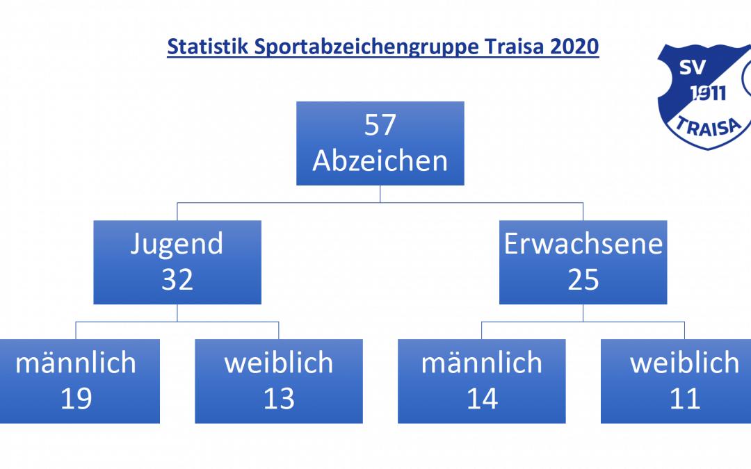 Erworbene Sportabzeichen am SPAZ-Mühltal-Traisa 2020